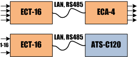 Přenos signálů, stavů, povelů a impulzů z elektroměru přes síť ETHERNET nebo RS485